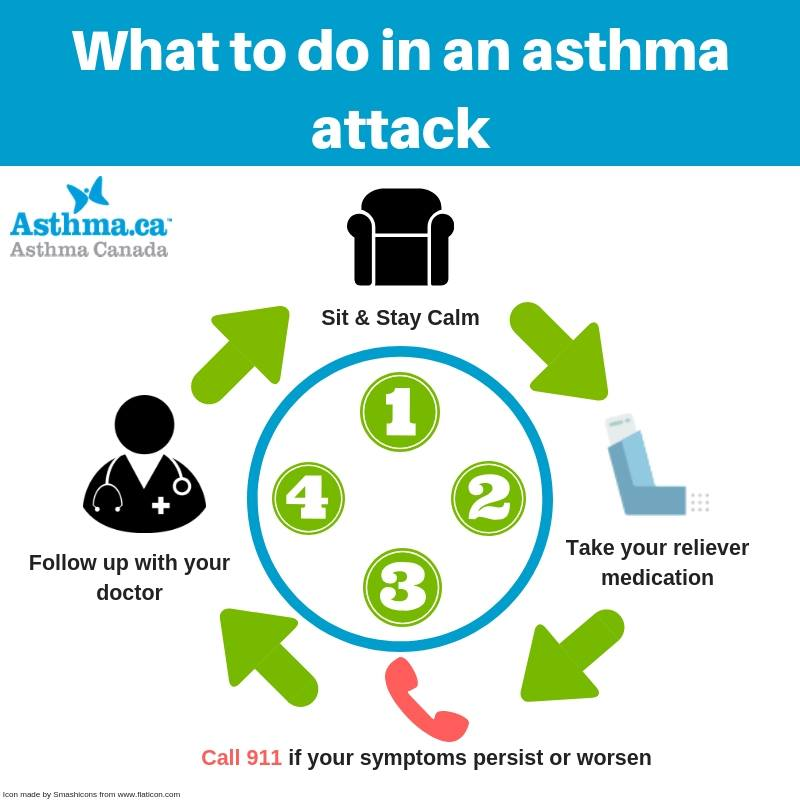 when is asthma attack serious